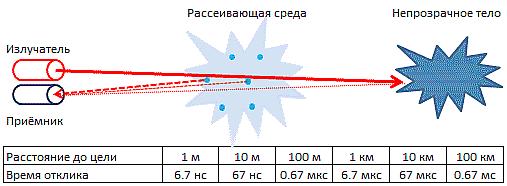 Принцип работы лазерных дальномеров